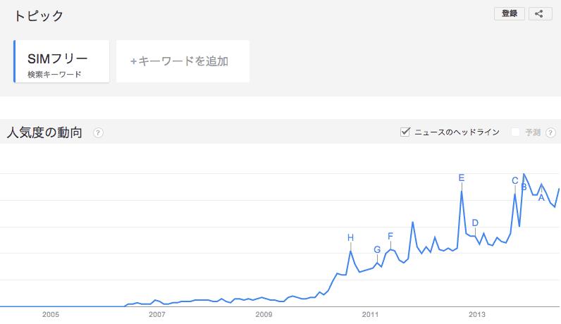 googleトレンド「simフリー」